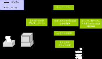 飲料水自動分析システム