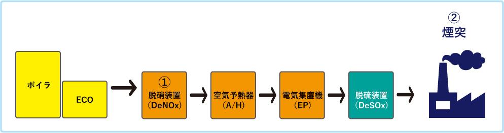 排煙処理装置システム図